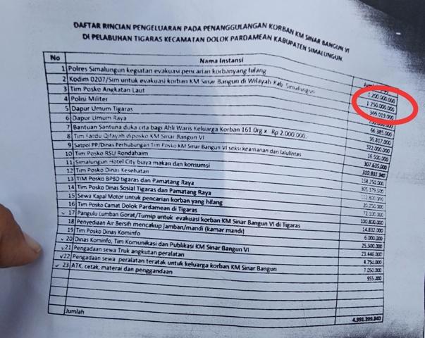 Dugaan Penyelewengan Dana Bantuan Bencana KM Sinar Bangun, Ini Daftar Penerimanya